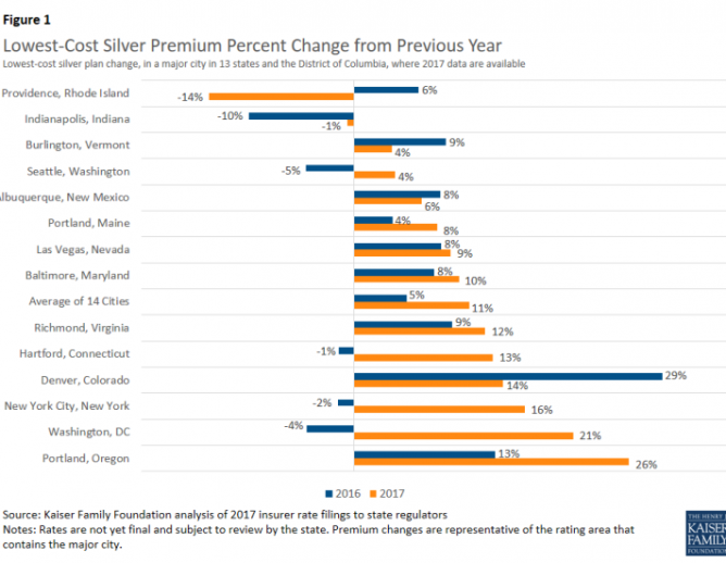 Figure on lowest-cost silver premium percent change from previous year