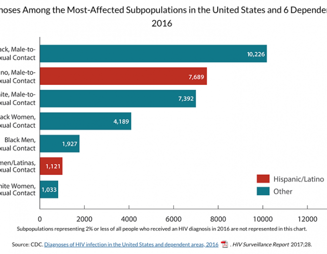 FIgure on HIV Diagnoses Among the Most Affected Sub population in the US