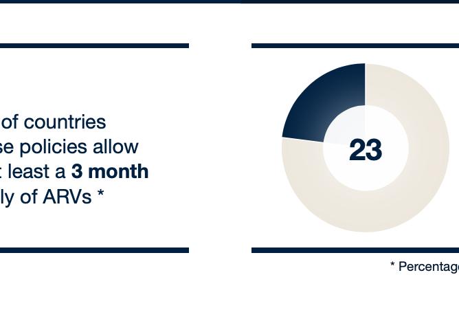 ARV Statistics