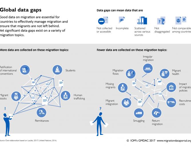 Figure on Global Data Gap