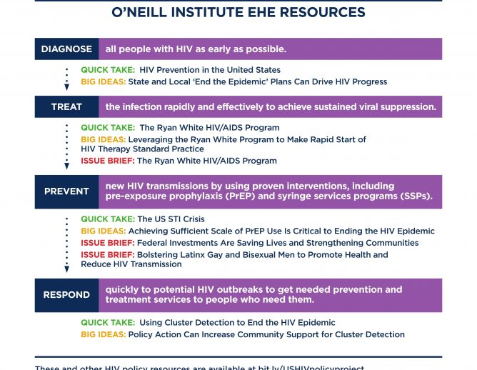 Ending the HIV Epidemic: A Plan for America Resource Sheet