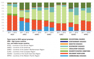 Figure on WHO Regional Grouping