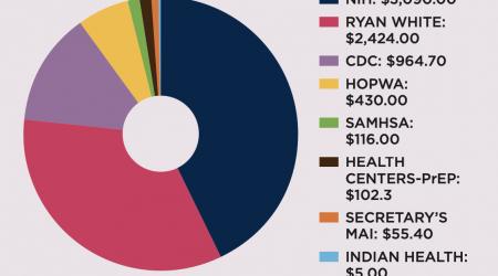 Federal Discretionary Funding Graph