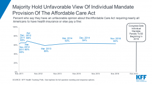 Figure of Views about The Affordable Care Act