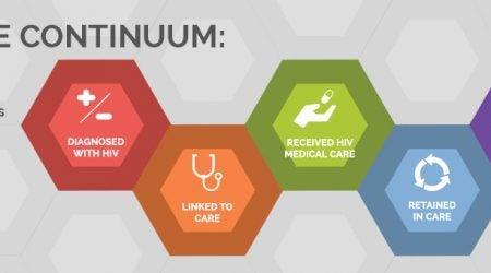 HIV Care Continuum Banner